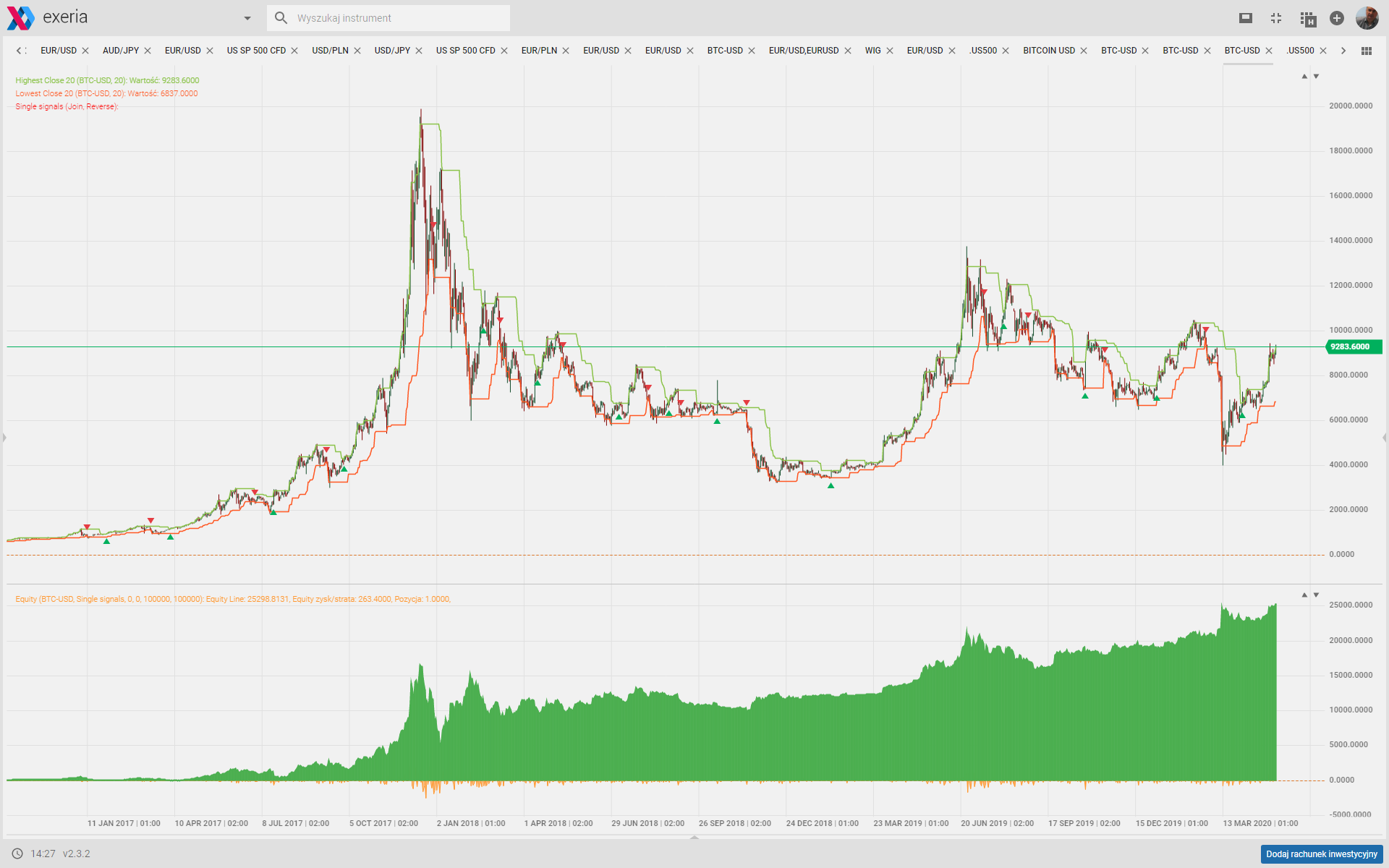 Turtle strategy on daily Bitcoin, handel automatyczny, algo trading