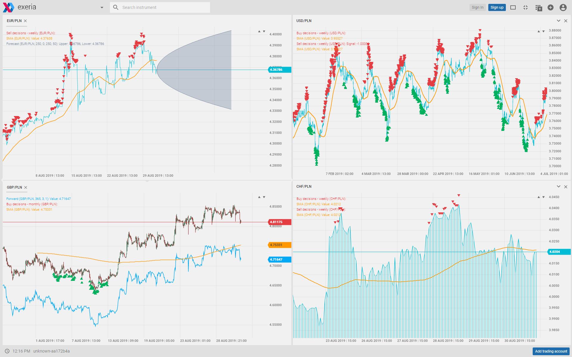 Narzędzia dla importerów i eksporterów, prognozy kursów, kiedy kupić walutę
