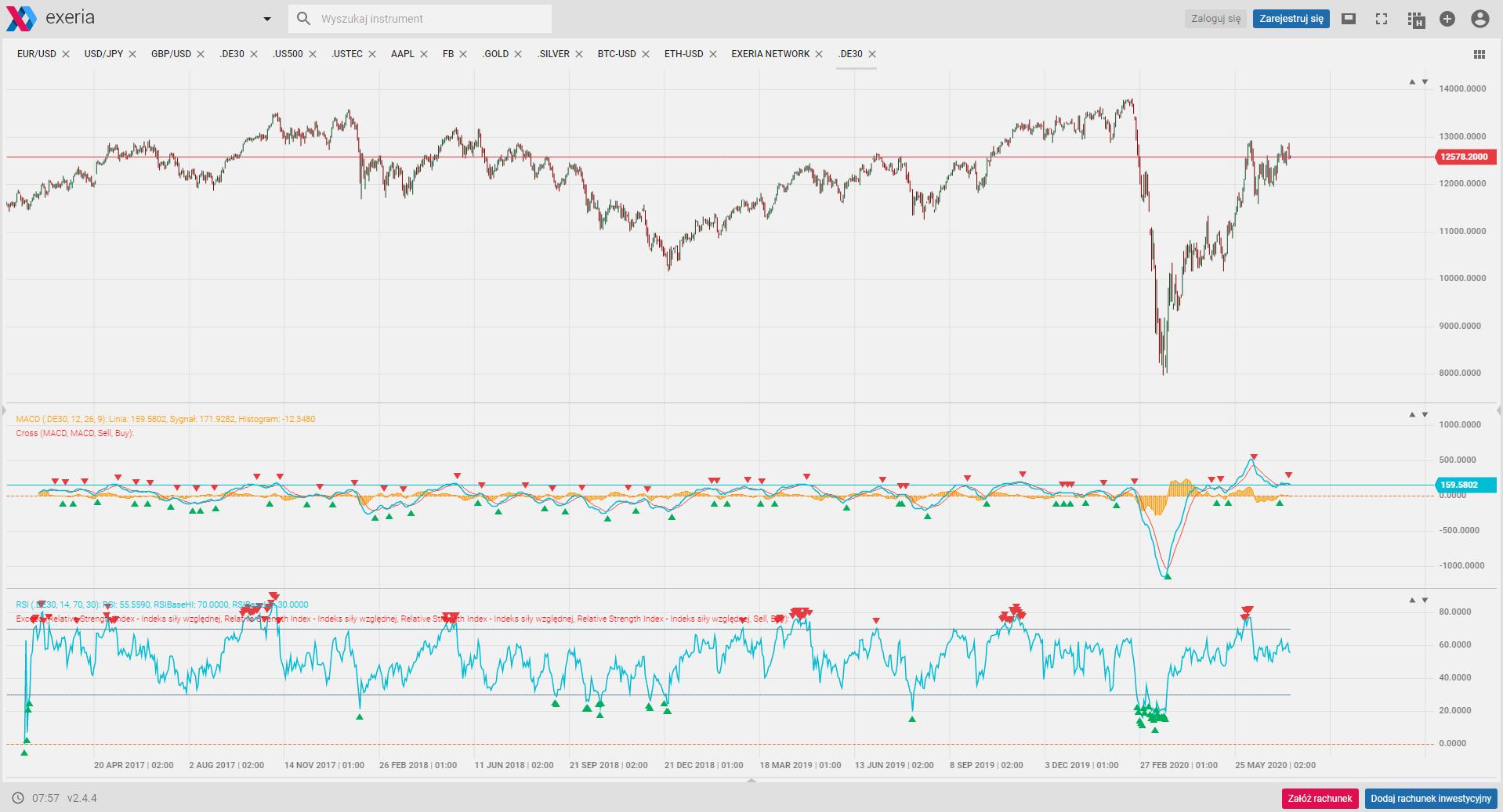 Dax, sygnały, w co inwestować, analiza techniczna, what to invest in, algo trading