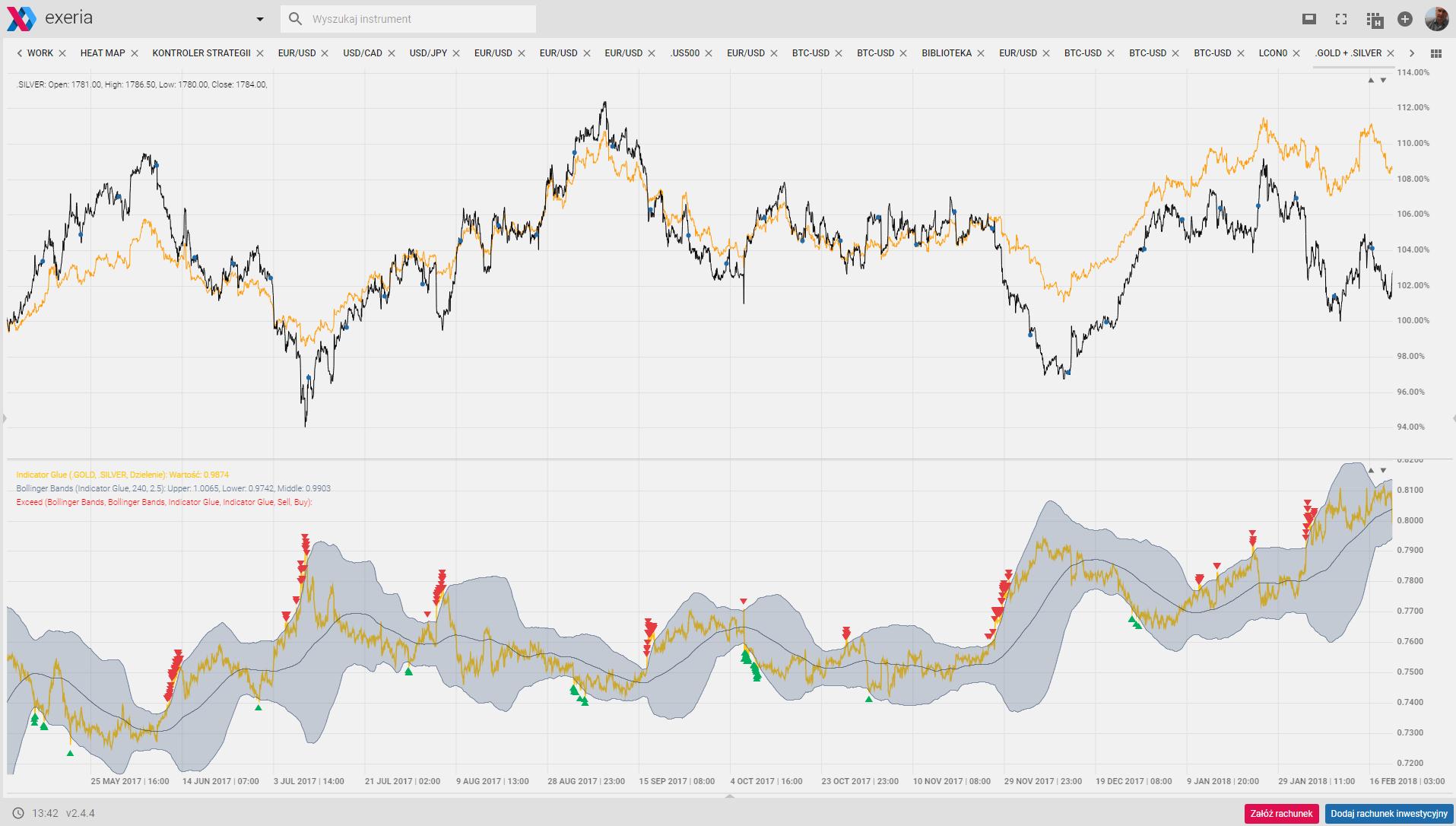 Handel w parach, pairs trading, analysis, arbitrage, statistical arbitrage, gold, silver