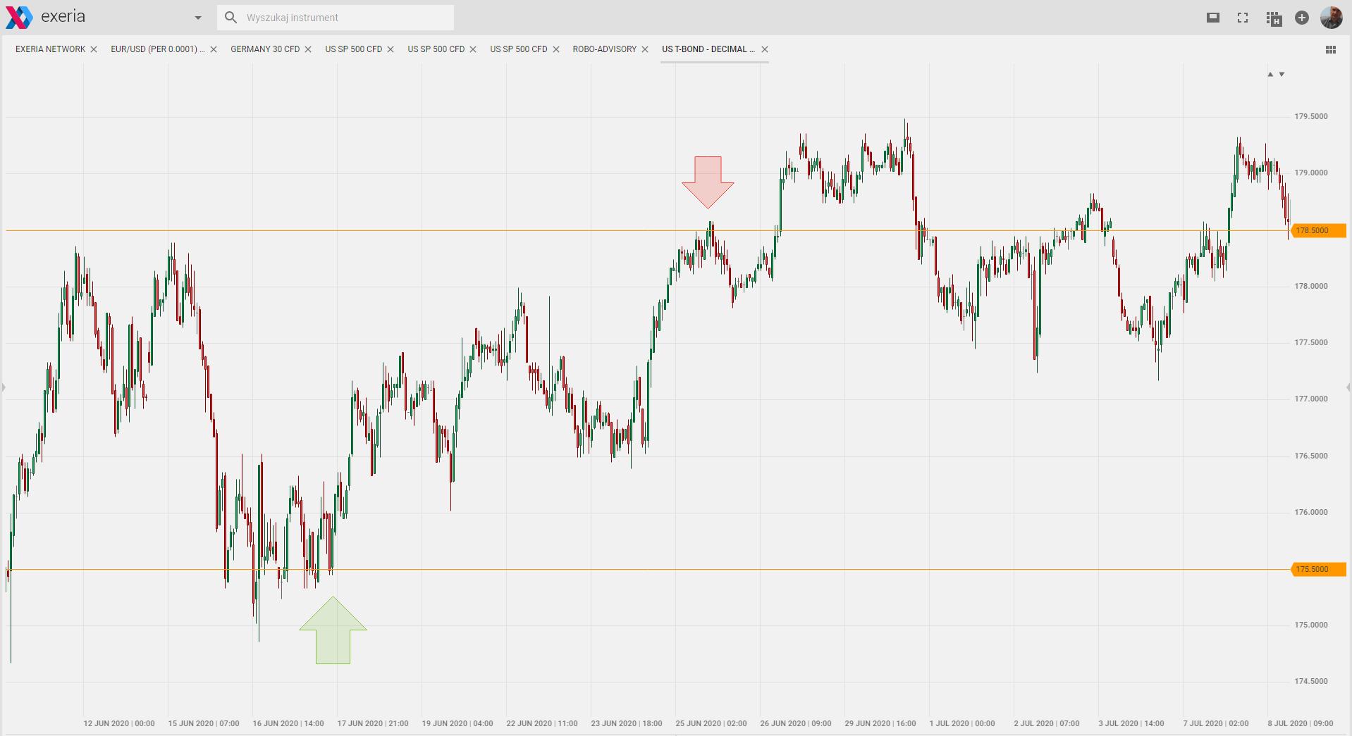 forex, cfd, bitcoin, crypto, analizy rynkowe, wykresy, prognoza kursów, FX, waluty, importer, eksporter, EUR USD CHF PLN GBP JPY