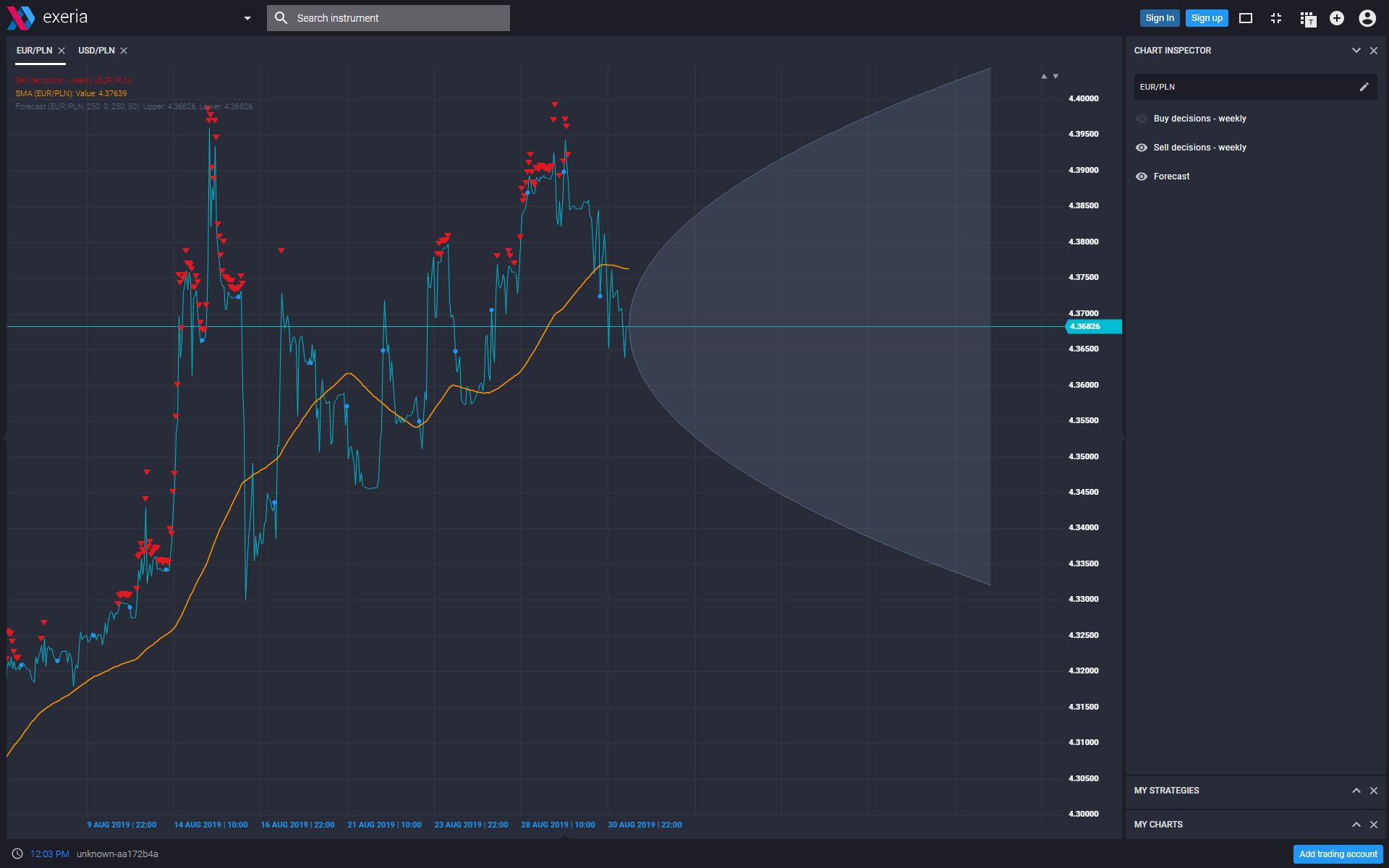 prognozowanie cen, FX predictor, platforma Exeria