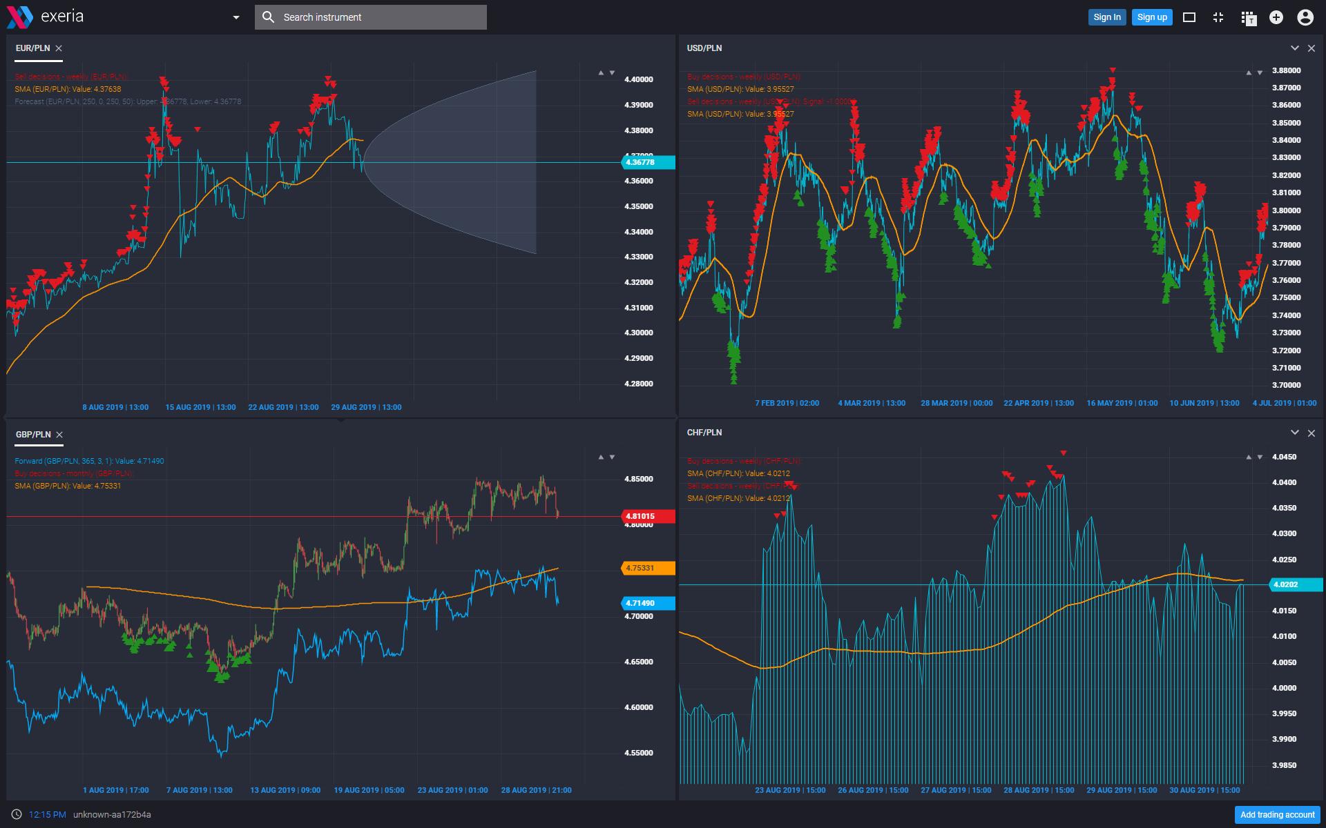 analizy rynkowe, wykresy, prognoza kursów, FX, waluty, importer, eksporter, EUR USD CHF PLN GBP JPY