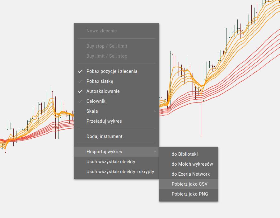 Wykresy, analiza techniczna, notowania, import notowań, eksport wykresu, Exeria