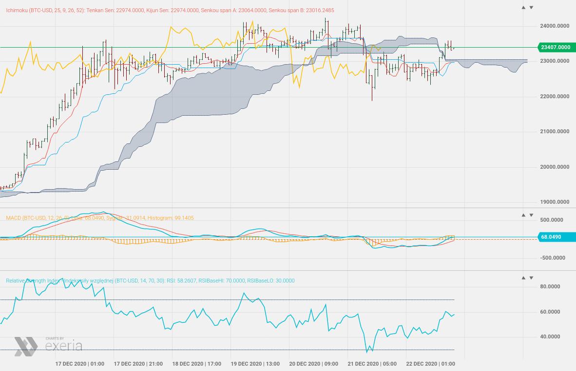 Ichimoku analysis analiza techniczna Exeria platform